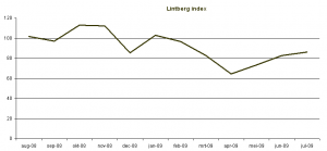 Lintberg Index July 09