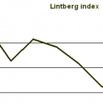Lintberg index 0809