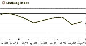 Lintberg Index September