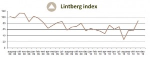 Lintberg Index experiences strong growth in November