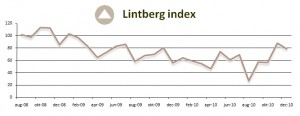 Lintberg Index December